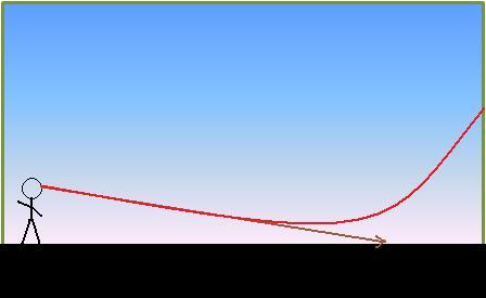 graf2d