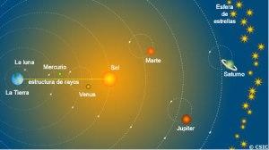 Esquema dle modelo Ptolemaico (de http://museovirtual.csic.es/salas/universo/universo12.htm)