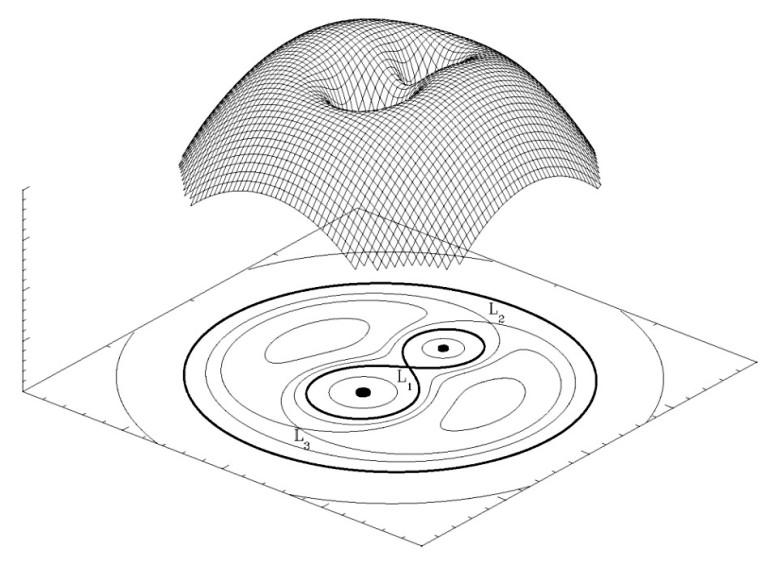 La figura bidimensional de abajo son las líneas de nivel de ese potencial (como las curvas de nivel de  un mapa) Fuente: Wikipedia